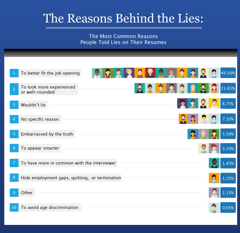 Reasons Behind Resume Lies
